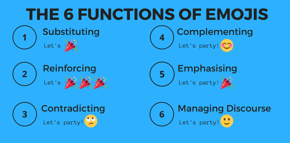 The six functions of emojis are substituting, reinforcing, contradicting, complementing, emphasising and managing discourse.